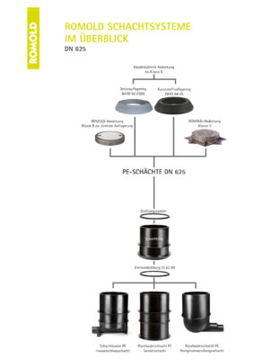 ROMOLD_Schachtsystem_DN625